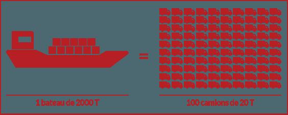 1 bateau de 2000 tonnes = 100 camions de 20 tonnes